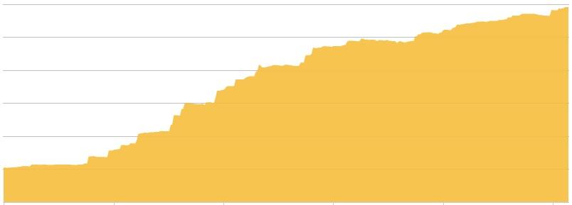 マネーフォワードで資産の推移をグラフにした画像